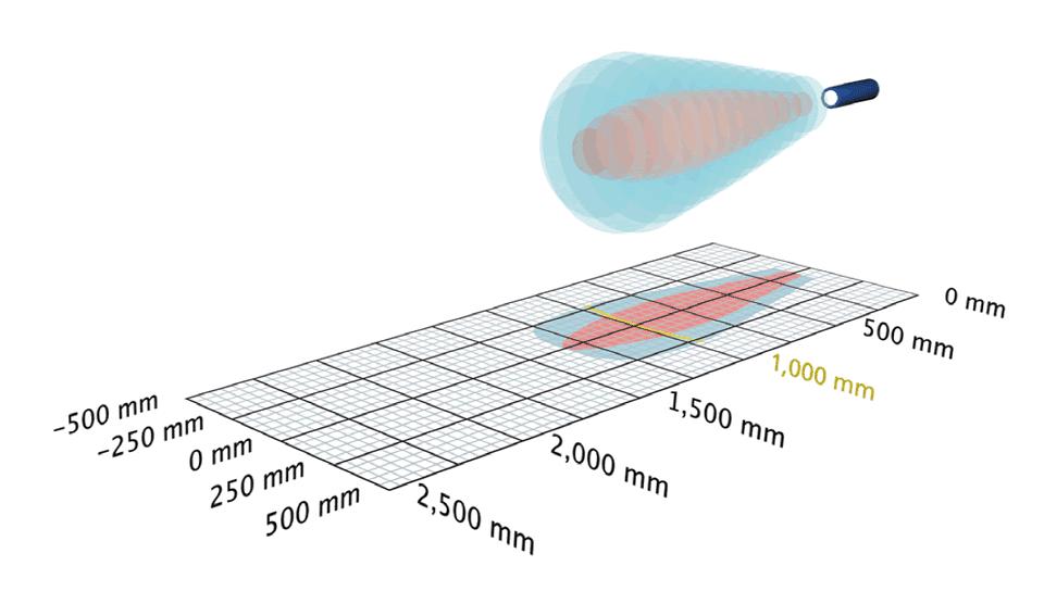 Detectie bereik van microsonic ultrasoon sensoren