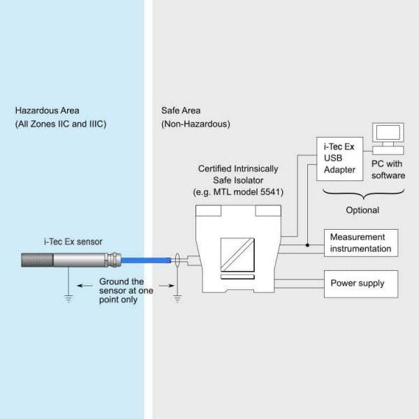 ATEX infrarood temperatuursensor ExTemp schema