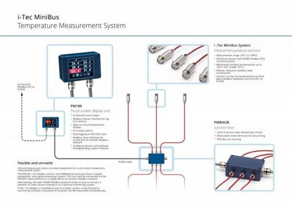 i-Tec MiniBus infrarood temperatuursensoren informatie