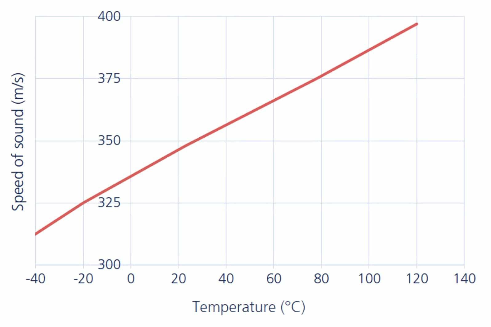 Snelheid van geluid in relatie tot de omgevingstemperatuur