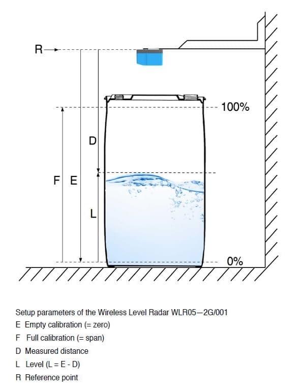 Een voorbeeld van hoe de level radar WKR05-2G/001 werkt