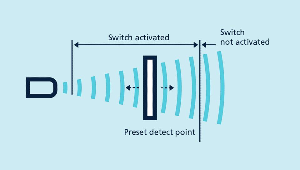 werking diffuse proximity als detectieprincipe voor ultrasoon sensoren