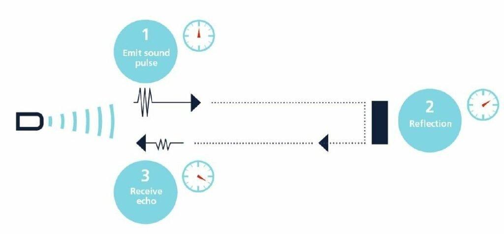 Hoe werkt een ultrasoon sensor