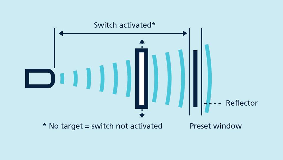 Reflexbarriere reflex barriere als detectieprincipe voor ultrasoonsensoren