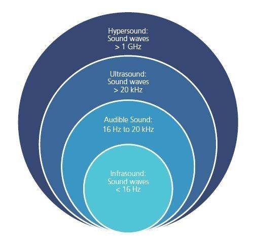 Schematisch overzicht van wat geluid is