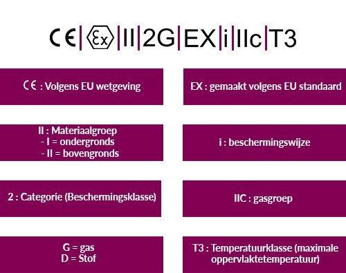 ATEX zones, groepen en categorieën