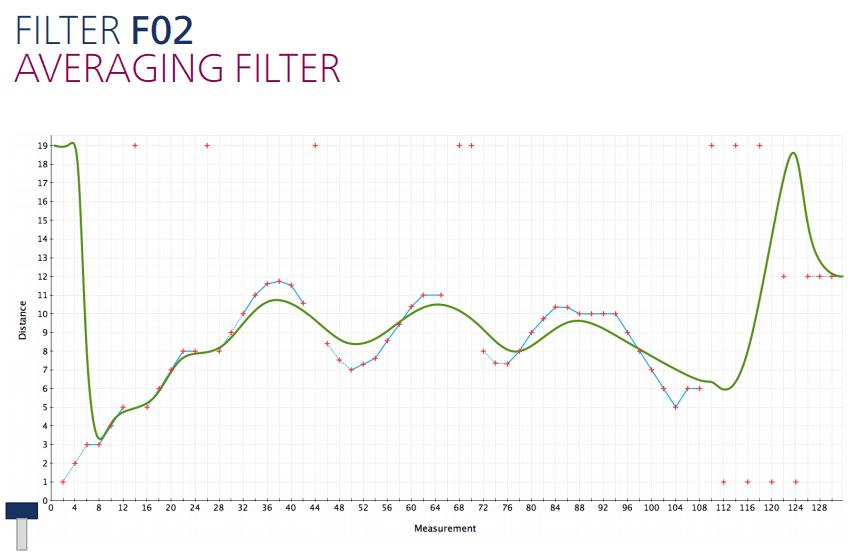 Middelend filter instellen voor ultrasoon sensoren