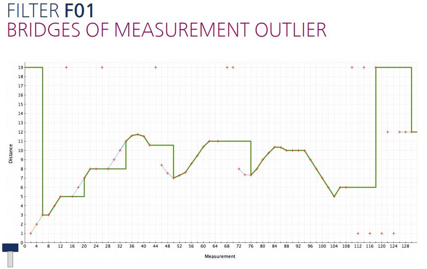 Filters instellen: Het meest gebruikte standaardfilter voor ultrasoon sensoren