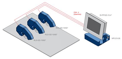 Meerdere sensoren om op meerdere punten glans te meten