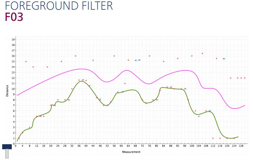 Voorgrond filter instellen voor ultrasoon sensoren om objecten op de achtergrond te negeren