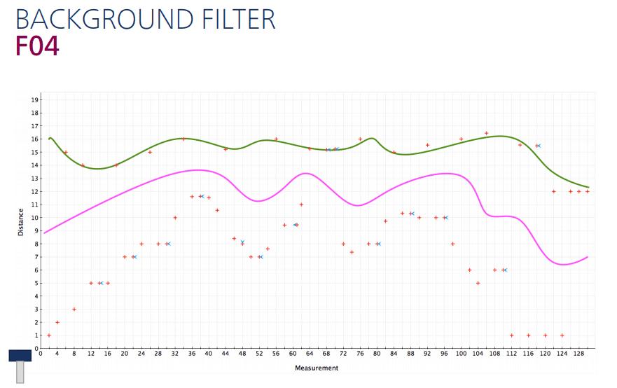 Achtergrond filter instellen voor ultrasoon sensoren