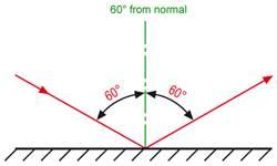 Een glansmeting met een invalshoek van 60°