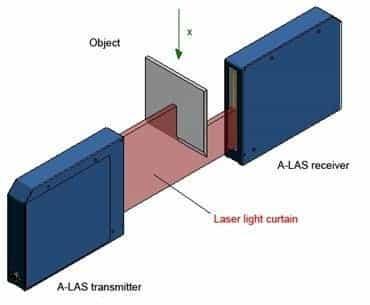 Een object dat gedetecteerd wordt door het laserlichtgordijn.