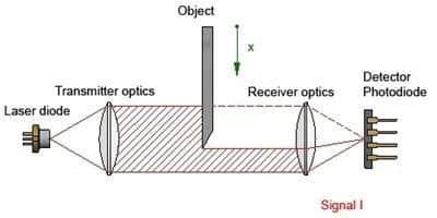Een object begeeft zich tussen de zender en ontvanger van het laserlicht gordijn.