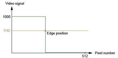 De bepaling positie door middel van signaalverwerking door het laserlichtgordijn.