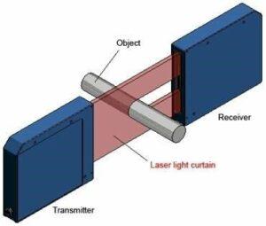 Het laserlichtgordijn bepaalt de diameter van een buis.