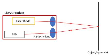 Schematische uitleg van de werking van LiDAR laser