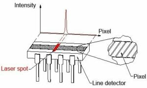 The row of pixels in a line sensor as part of a laser displacement sensor in a triangulation measurement.