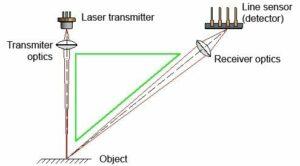 How a triangulation works - illustrated schematically