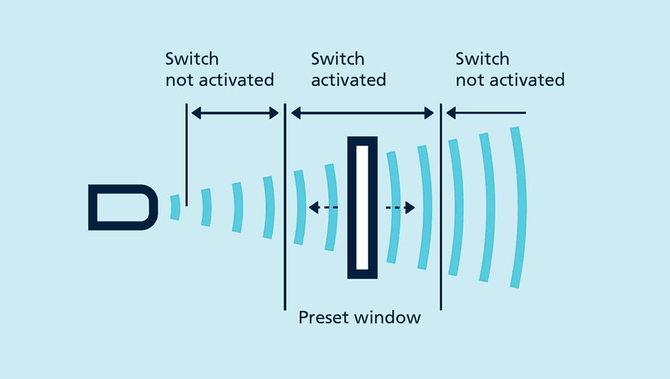 Vensterbedrijf of window mode als detectieprincipe voor ultrasoonsensoren