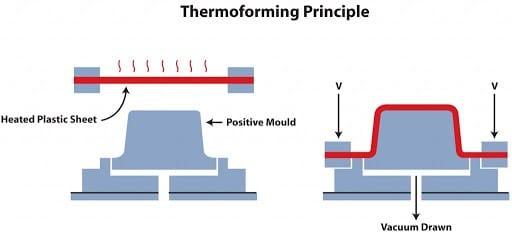 Temperatuurmeting plastic platen thermoforming